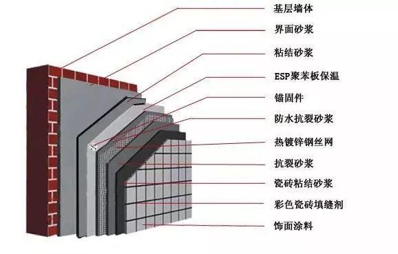 必背,建筑保温材料知识及外墙保温价格